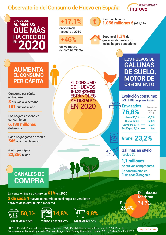 Infografía Consumo Huevo Hogares 2020